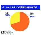 キャリアチェンジ願望「あり」は70% - 実現の可能性は?