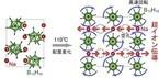 東北大、ナノメートル級の籠状構造により促進される超イオン伝導現象を発見