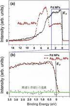 NIMSなど、水素吸蔵特性を持つAg-Rh合金ナノ粒子の電子構造を観測