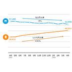 スマホからのネット利用が1年で急増、PCからの利用に迫る勢い - ニールセン