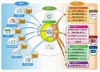 ソフトバンクテレコムら、健康・医療情報プラットフォームを提供