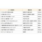 「愛媛マルゴト自転車道」構想で愛媛県内のサイクリングロードに新愛称募集