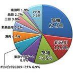東京都在住者が支持するJR山手線新駅の駅名は? カタカナ駅名もランクイン