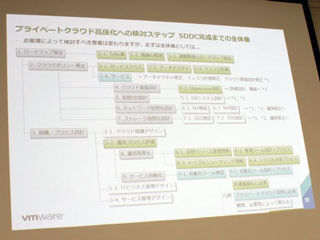 明治安田生命、VMwareのコンサルと製品活用でプライベートクラウド構築