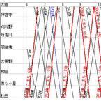 列車ダイヤを楽しもう (17) 秋田新幹線「こまち」、普通列車を追い越すのはどの列車?