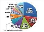 開業予定のJR山手線新駅、駅名人気ランキング1位は? -2位は「新品川」