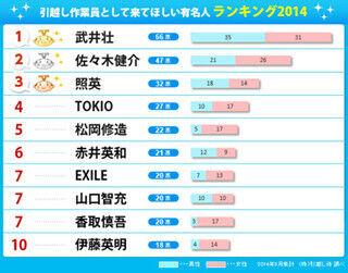 理想の引越し作業員ランキング、TOKIOは4位に