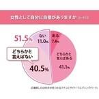 女性51.5%が「女性としての自信がない」と回答 - 自信があるのはどんな人?