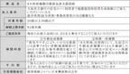 大垣共立銀、住宅ローン顧客向け「8大疾病補償付債務返済支援保険」取扱い