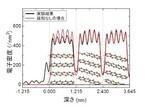 阪大など、有機半導体の表面と結晶内部で大きく異なる構造変化を観測