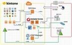 サイボウズ、AWSでcybozu.comと社内システム連携をフルクラウド化