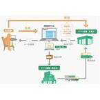 Amazon、ヤマト運輸営業所で「商品即日受取サービス」開始 - 全国3000店