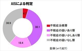 日本人の4割が不眠症の疑い--疑いあり層の9割が就寝前にしていた行動とは!?