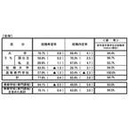 2015年大学卒の内定率、中国・四国・九州地方は6割以下に - 文科省・厚労省