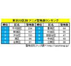 東京都23区別アニメ聖地数ランキング - 3位渋谷区、2位新宿区、1位は……