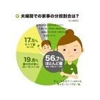 夫婦間での家事分担、「ほとんど妻」が56.7%