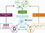 OBC、AzureやSoftLayer対応の「奉行i8 forクラウド」を発売