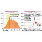 東京オリンピックの開催と日本の超長期景気波動