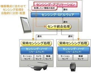 富士通研、ウェアラブル機器向けにセンシングミドルウェアを開発
