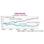 中国株式市場について~目先、調整が続く可能性はあるが、出遅れ・割安感に注目