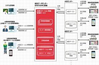 富士通、トヨタ「MIRAI」向け水素ステーション情報管理サービス提供
