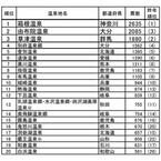 人気温泉地ランキング1位は箱根温泉! 「あこがれの温泉地」1位は九州の……