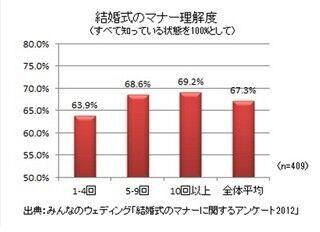 結婚式のマナー、理解度は67.3%。スピーチや余興のマナーには自信なし!