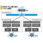 NTTぷらら、「NGINX Plus」を「ひかりTV」に採用し、導入コストを大幅削減