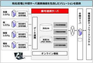 富士通、マイナンバー制度対応ソリューションを体系化