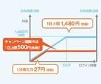 海外のau Wi-Fi SPOTが1日500円で利用できる「ワンコインキャンペーン」