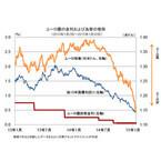 欧州中央銀行が量的緩和の導入を決定