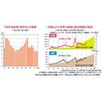 GDP発表を受けて上昇した中国株式~徐々に受け入れられる「新常態(ニューノーマル)」