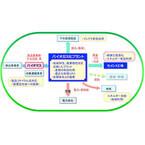 三菱マテリアル、埼玉県本庄市でバイオマスのバイオガス化実証試験を実施へ