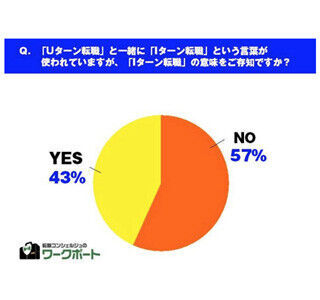 """Iターン転職""、57%が「意味を知らない」"
