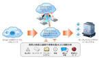 SBT、ファイア・アイの「メール専用」標的型攻撃対策クラウドサービス販売