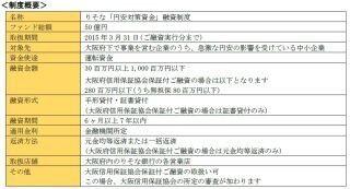 りそな銀行、「円安対策資金」融資制度の取扱い開始--大阪府と連携