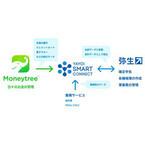 資産管理アプリ「Moneytree」と会計ソフト「弥生シリーズ」が連携開始