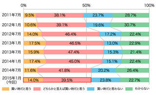 「今、不動産は買い時!」が53.5%、前年とほぼ同様の結果