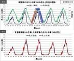 気象情報を用いた需要予測、食品ロスを削減する可能性あり - 日本気象協会