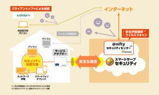 ニフティ、インストール不要のウイルススキャン - ゲーム機にも対応