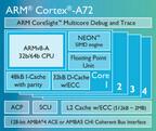 英ARM、新たな64bit CPU「Cortex-A72」などを発表 - A72はA15比3.5倍の性能