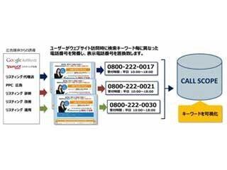ブルースクレイ・ジャパン、リスティング広告の電話効果測定ツール提供開始