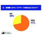 転職希望者の3割が「管理職へのキャリアアップ志向なし」と回答