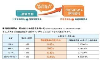 ソニー銀行、円普通預金から外貨定期預金を申し込むと高金利になるサービス