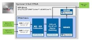 富士ソフト、3次元画像認識を実現する「StereoVision IP Suite」を発表