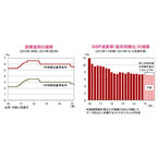 金融と財政、両面の政策調整により景気支援の姿勢を示した中国