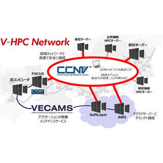 ヴァイナス、科学技術計算に特化した付加価値専用回線網の販売を開始