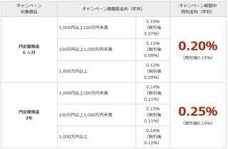 楽天銀行、「円定期預金 春の特別金利キャンペーン」を開始