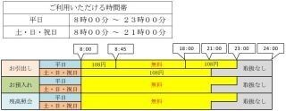 高知銀行、セブン銀行との提携ATM利用手数料を一部無料化