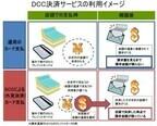 三菱UFJニコス、アクアシティお台場で訪日外国人向け外貨建てカード決済